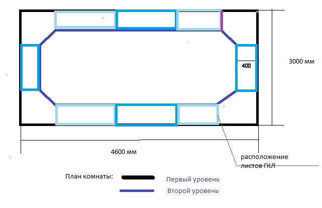 решить какая схема потолка
