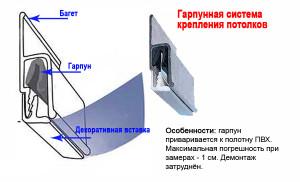 Гарпунная система монтажа натяжного полотнища