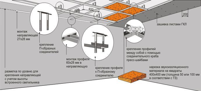 Схема монтажа потолка из гипсокартона своими руками