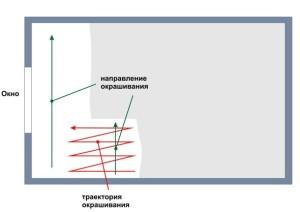 Направление и траектория движения валика
