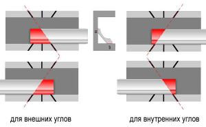 Схема для резки внутренних и наружных углов на потолочном плинтусе