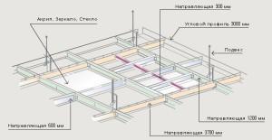 Устройство подвесного потолка Армстронг