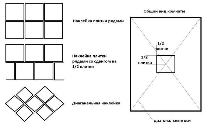 Монтаж плитки на потолок своими руками