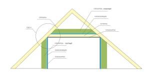 Схема устройства потолка с утеплителем