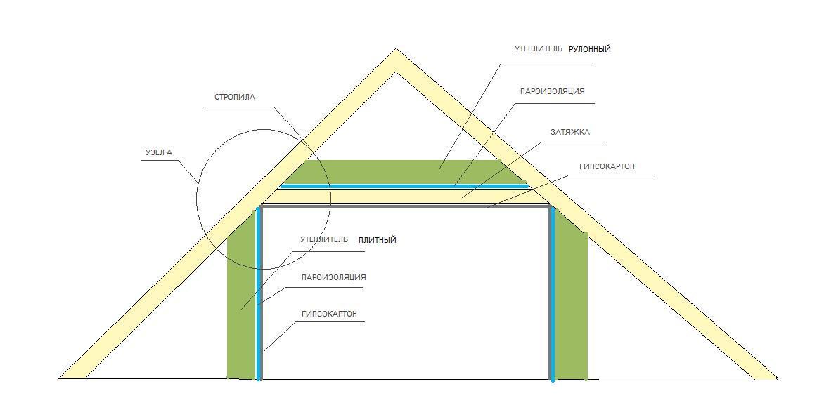 Крыша и потолок для частного дома своими руками 13