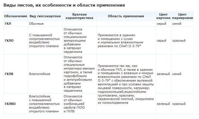 Таблица характеристики разных видов гипсокартона
