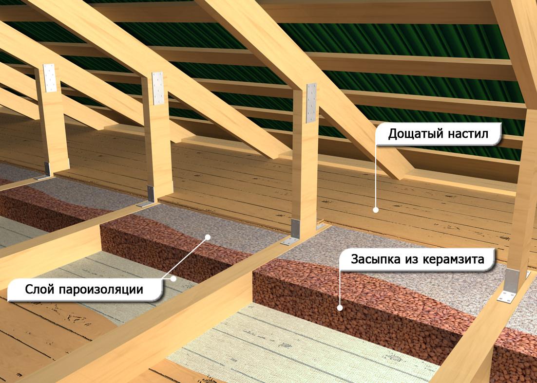 Деревянного дома для пароизоляция