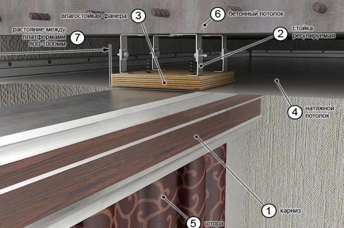 Крепление механизма к натяжному потолку
