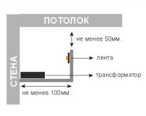 Монтаж подсветки потолка из гипсокартона
