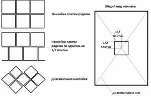 Схема наклейки плитки на потолок