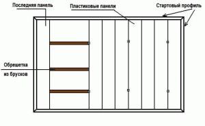 Схема монтажа панелей ПВХ на потолок своими руками